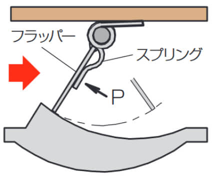 フラッパー式流量計の動作原理