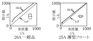透明テーパー管の例