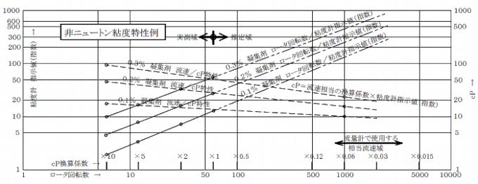 流量計に対する見かけ粘度