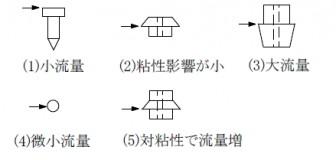 フロートの形状とその特徴