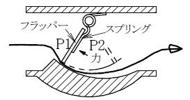 フラッパー形面積流量計ではハンチングの心配は皆無
