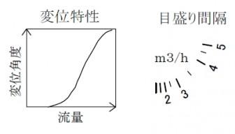 流量とフラッパーの角度変位特性