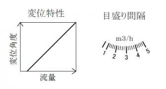 「面積式」の特性