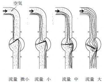 液の充満度と流量の大小