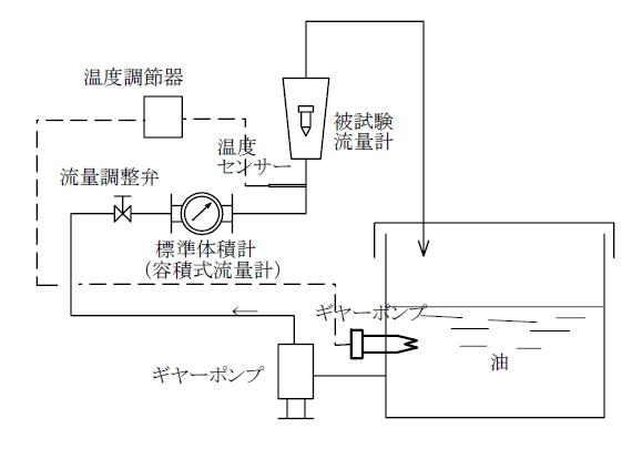1.油(高粘度)の試験装置