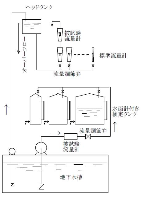 2.水の試験装置