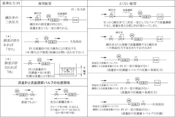 4.バルブと流量計