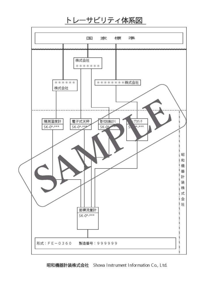 トレーサビリティシステム体系図