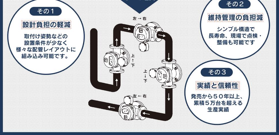 その1設計負担の軽減 取付け姿勢などの設置条件が少なく様々な配管レイアウトに組み込み可能です。 その2維持管理の負担減 シンプル構造で長寿命、現場で点検・整備も可能です その3実績と信頼性 発売から50年以上、累積5万台を超える生産実績